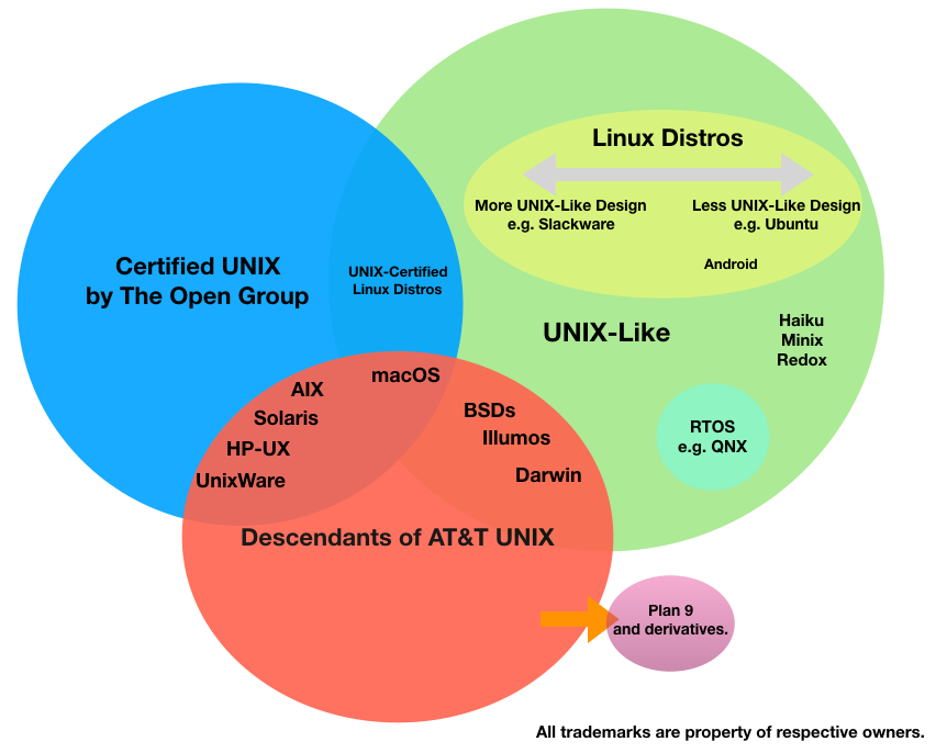 What is Awesome-UNIX?